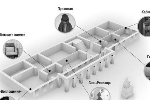 Музей Николая Гоголя: 3D-тур